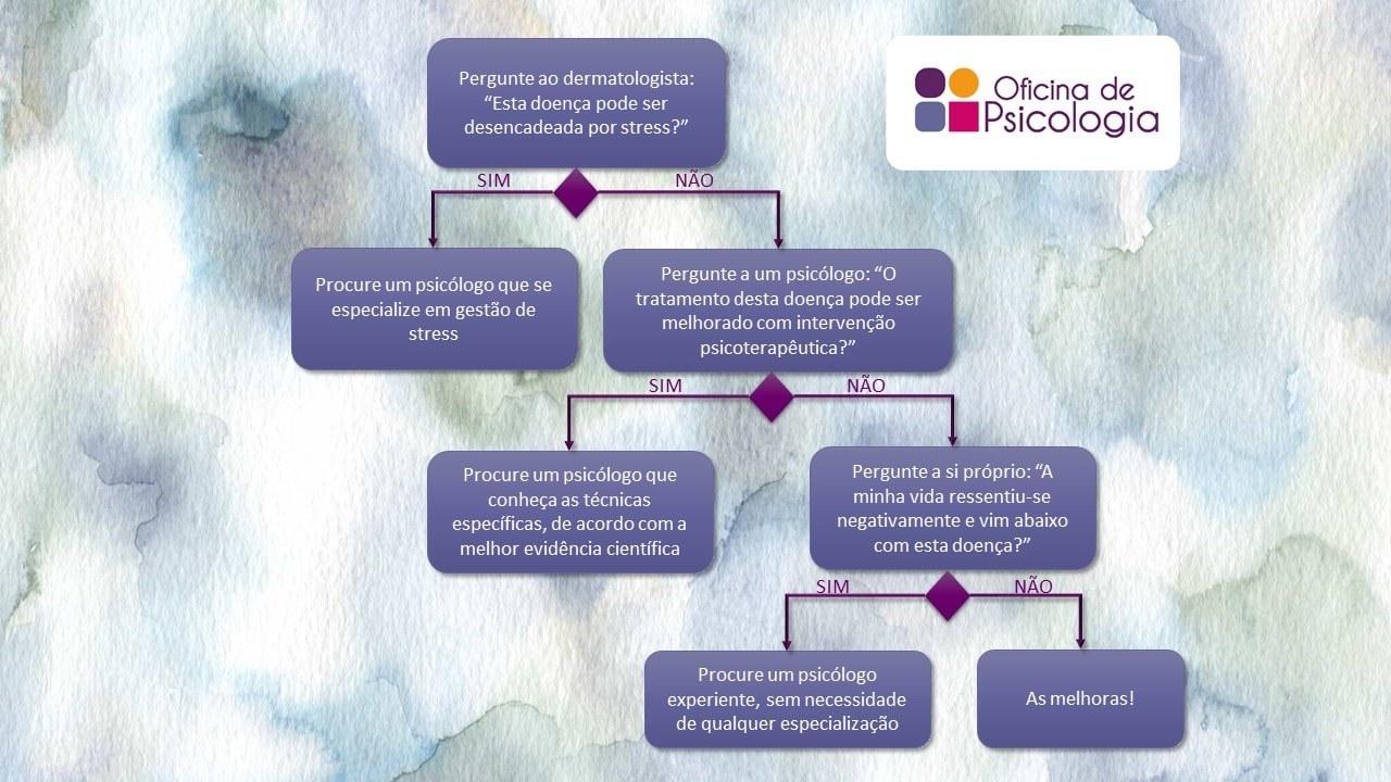 Decisão de intervenção psicodermatológica