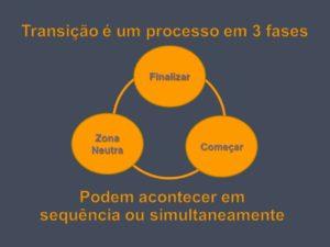 Processo transição